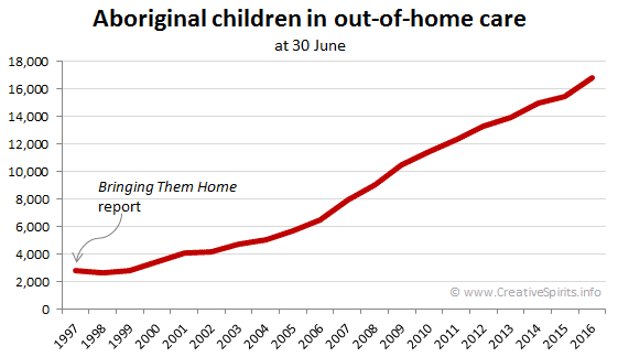 Graph showing how the number of Aboriginal children in out-of-home care constantly increases since the Bringing Them Home report.