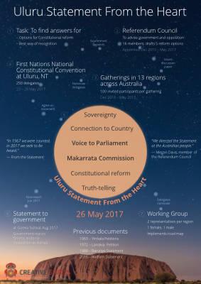 Infographic uluru statement thumb